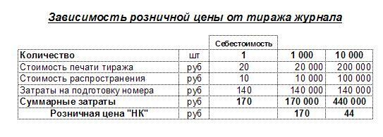 фото альбом Новости космонавтики ценаНК